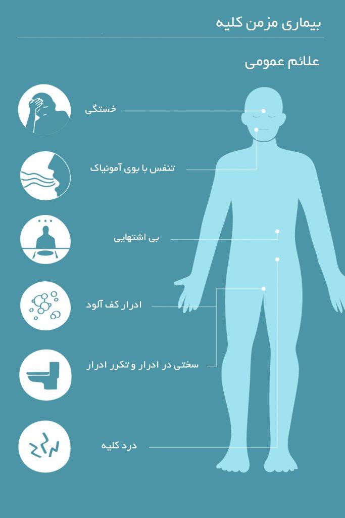 نشانه های مکرر بیماری مزمن کلیه