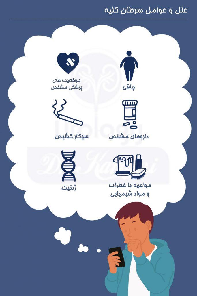 علل و عوامل سرطان کلیه