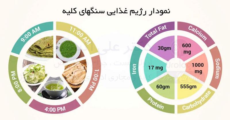 چه نوع برنامه غذایی برای جلوگیری از سنگ کلیه توصیه می شود؟
